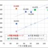 両面パネル(84kW) vs 片面ダブル過積載(8/1~31)