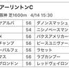 4/14アーリントンC登録馬予想