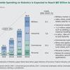 急成長する産業用ロボット
