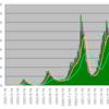 新型コロナウイルス感染者数のテクニカル分析(2021/7/2)
