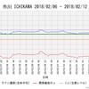【地震前兆・予測】2018年2月12日:市川のラドン濃度が収束