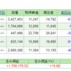 インデックス投資積立額37万円にUP、見えた限界。