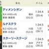 ◆予想結果◆7/7(土) ピックアップレース
