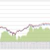 BitFlyerの現物とFXの差額2