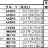 AKB48グループのシングルCD売り上げ[2017年](オリコン)の表をせっかく作ってあったので…。