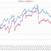 2018年6月のEA運用結果 損益 +615,165円(+554.0pips) 新作EA購入は最低6ヶ月様子見したほうがいいのか!?