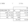 【2018年2月】収益報告と所感/7万PV死守。物販が順調。4万円の発生!