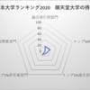 順天堂大学 日本大学ランキング38位
