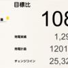 3月の総発電量は1,298kWh(目標比108%)でした!