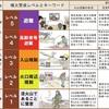 自然災害にソナエル ~ 火山についての防災情報 ~