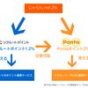じゃらんnetでのお得なポイントの貯め方使い方 Pontaポイントとリクルートポイントの違い