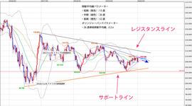週間テクニカル分析レポート 2020/01/13~2020/01/17