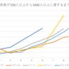 新型コロナウイルスの感染はいつまで続くのか~日本における直近の新規感染者から今後を予想してみた~