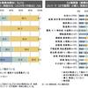 テレワークの労務管理等に関する実態調査(速報版)