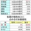 租税収入に占める消費税の割合は32%