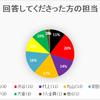 「関ジャニ∞のコンビに歌って欲しい曲」アンケート 結果発表
