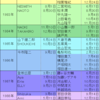 LDH・ジャニーズ年齢比べてみました〜完結編〜
