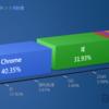 Baidu統計:2016年第1四半期中国PC用Webブラウザ、OS利用状況報告
