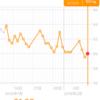 糖質制限ダイエット日記 2/9 60.0kg 前日比+0.2kg 正月比▲2.1kg