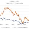 保険会社と銀行はオープン外債投資増加へ。円高リスクは覚悟の上。ヘッジコスト(金利差+ベーシス)が高すぎる!