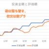 コロナ収束しないし株は微妙だし・・・外国株インデックス&FX投資結果!【7月第週目】