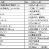 FEH勝手に流行語大賞2020