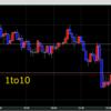 【トレード209日目】1/29(水)FOMCは無風も、本日もビッグイベント