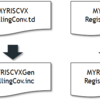 RISC-V 64-bit LLVM Backendを試す (5. 基本的なファイルの追加とビルド)