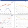 センサーデータをグラフ化