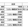 令和3年5月のブログ収益(ブログ収益日記・令和3年6月)