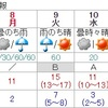 8日成人の日、夜は雨風強まる
