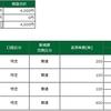 デイトレ結果(2021/03/01)