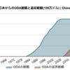 日本から中国へのODAはいくら返済されているのか?