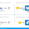 kintone データをSQL Server から連携して利用する4つの方法を比較
