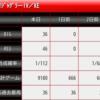 【勝負台考察】1月30日稼働用。マイホのマイジャグラー4が+10万枚に大手!