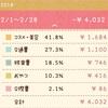 【お金】ぼっち主婦2018.2のお小遣い帳