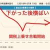 【金利予想】フラット35の2018年8月金利は米長期金利の横ばいによって横ばい←的中!