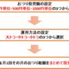 【トラノコ】おつりを少額から投資できるアプリはおすすめ?