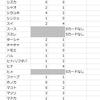 デイリーSカード出現数まとめ (3/23~6/15)