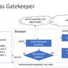 ブラウザでIPマルチキャストを受信するMulticastReceiver API