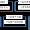 中国の電力業界大手企業一覧、銘柄分析・政治背景について考察!