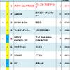2014年Billboard JAPAN Hot 100週間チャート回顧