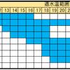 魚種別の適水温と大阪湾の海水温