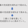 音程正解率が70%以下だったボクが、80%以上キープするまでの道のり。