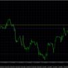 波形待ち EUR/USD