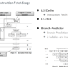 富岳のプロセッサA64FXのマイクロアーキテクチャマニュアルを読む(2. 命令フェッチ)