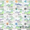 4月11日の仮想通貨・投資報告