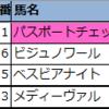 【◆偏差値予想表◆(中山・中京)】2021年9月25日(土)