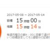 学習記録(2017/05/08 - 2017/05/14)