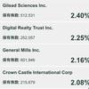 SPYD購入 配当利回り7.6%